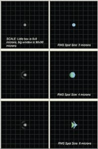Simulation of RMS Spot Size and Diffraction Pattern of a PlaneWave CDK Telescope
