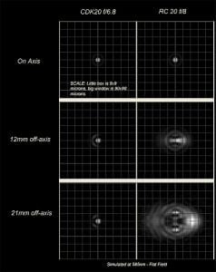 "Comparison of RMS Spot Size between PlaneWave CDK20 Telescope & 20"" Ritchey Chretien Telescope"